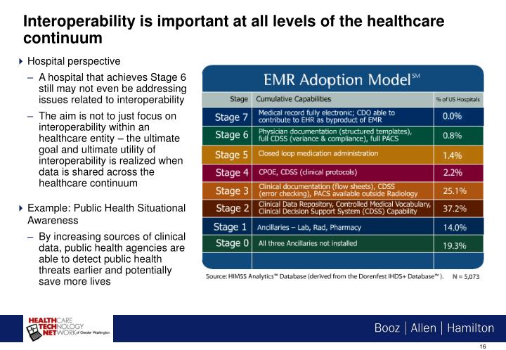 Interoperability is important at all levels of the healthcare continuum
