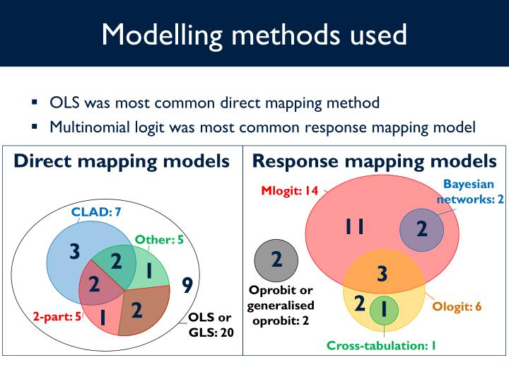 Modelling methods used