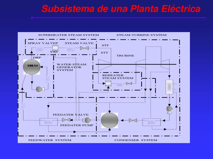Subsistema de una Planta Eléctrica