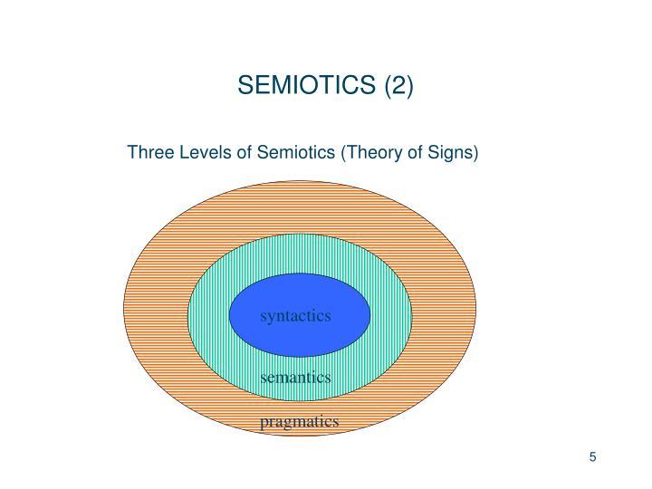 Three Levels of Semiotics (Theory of Signs)