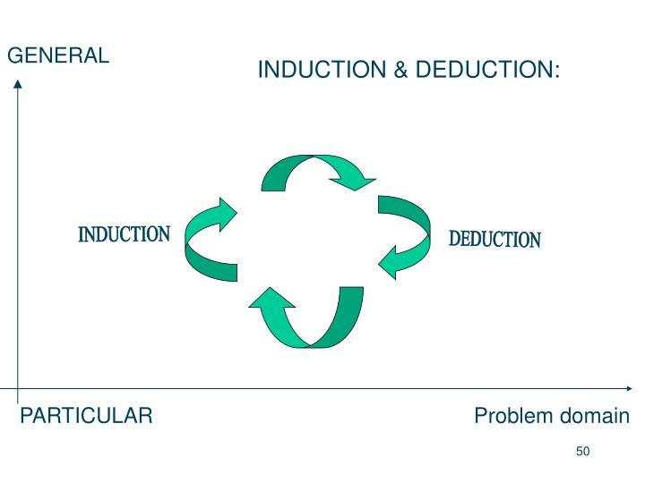 INDUCTION & DEDUCTION: