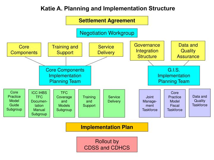 Katie A. Planning and Implementation Structure