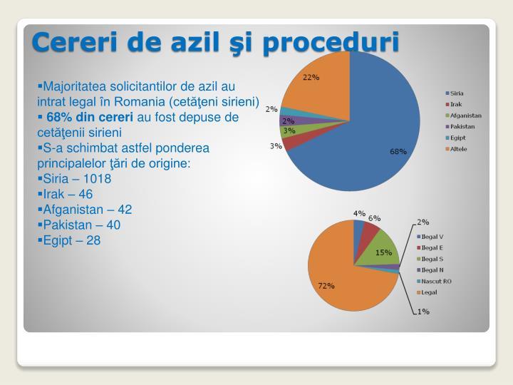 Majoritatea solicitantilor de azil au intrat legal în Romania (cetăţeni sirieni)