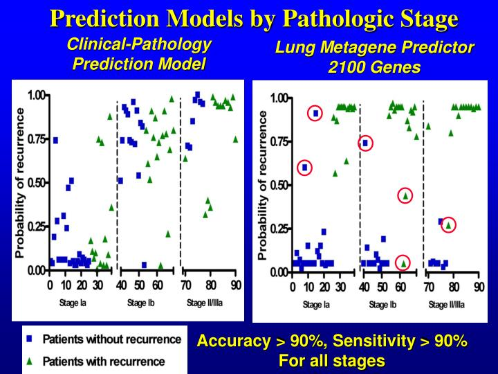 Prediction Models by Pathologic Stage