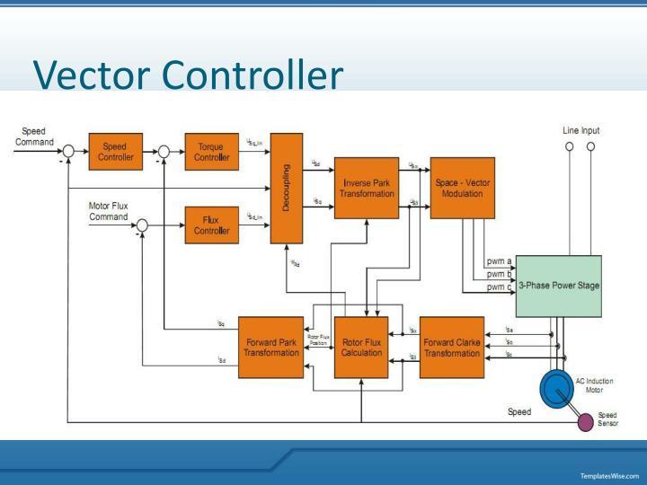 Vector Controller