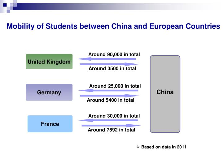 Mobility of Students between China and European Countries