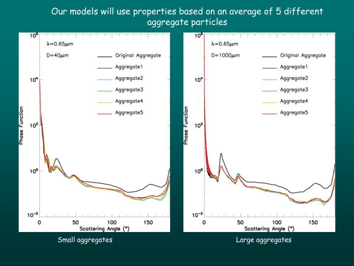 Our models will use properties based on an average of 5 different aggregate particles