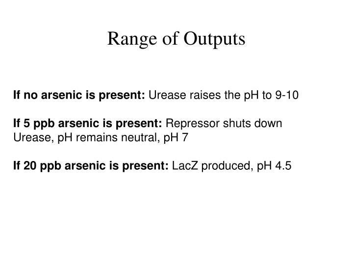 Range of Outputs