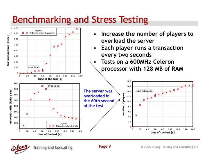 Benchmarking and Stress Testing
