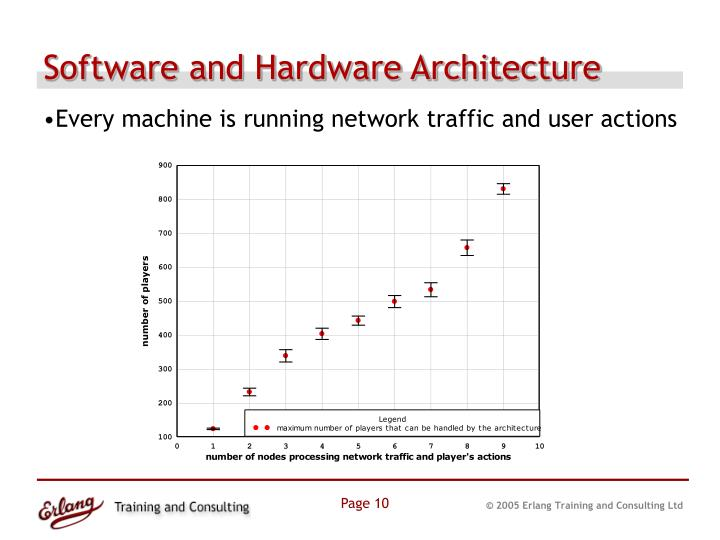 Software and Hardware Architecture