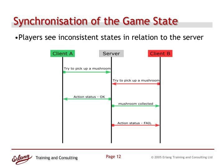 Synchronisation of the Game State