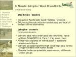 6 results jatropha wood chain kinole added value screening