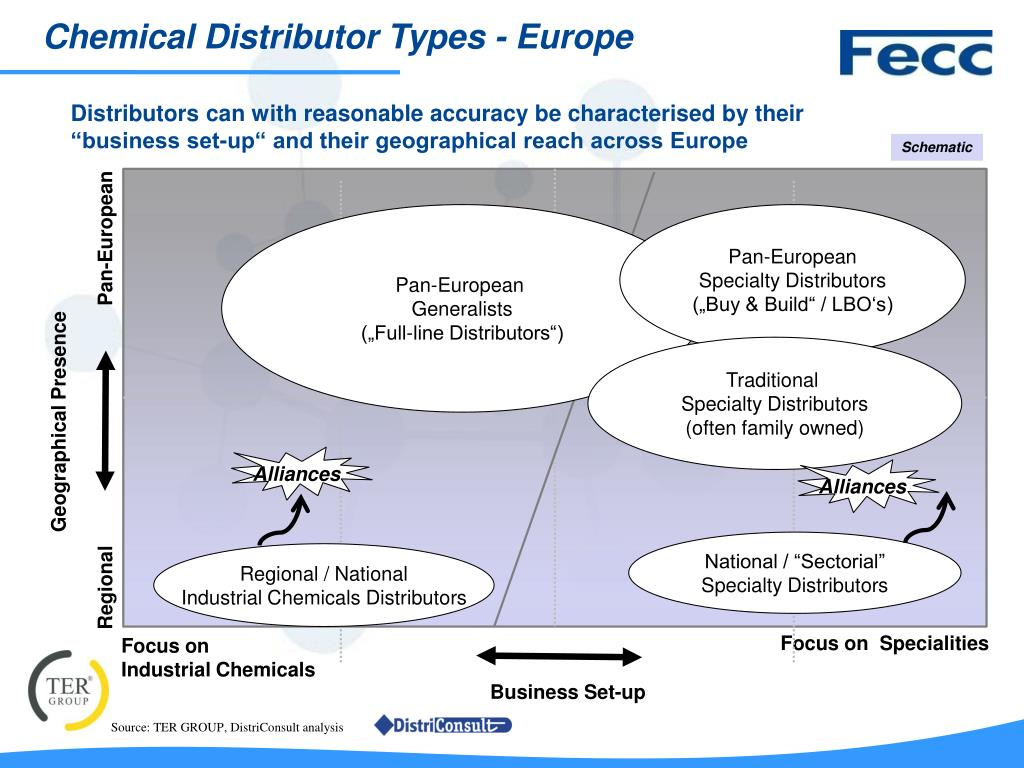 "PPT - ""Fecc: THE European voice of the chemical distribution"