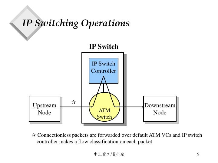 IP Switching Operations