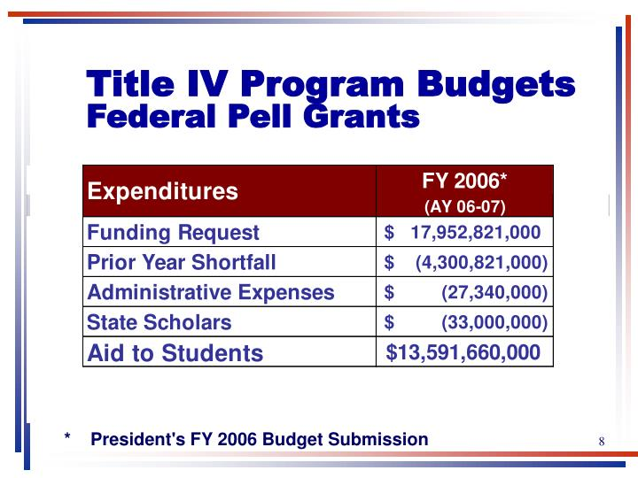 Title IV Program Budgets
