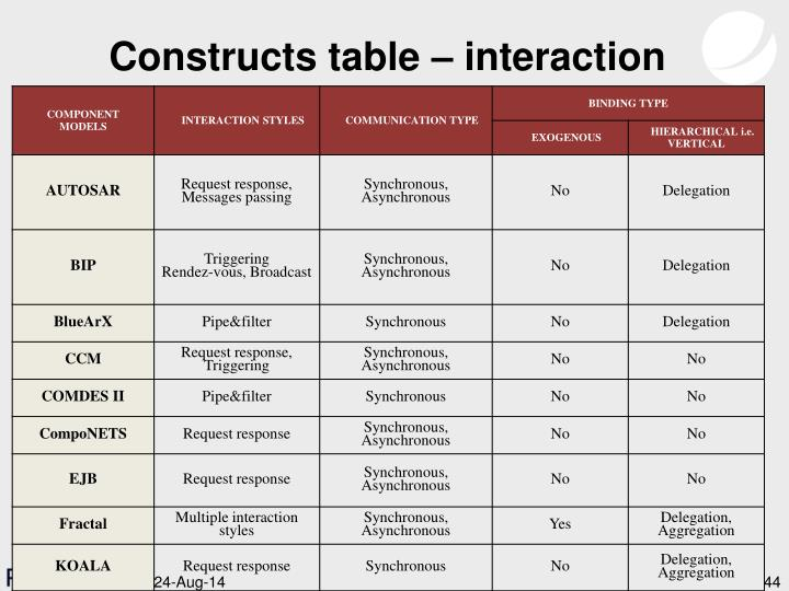 Constructs table – interaction