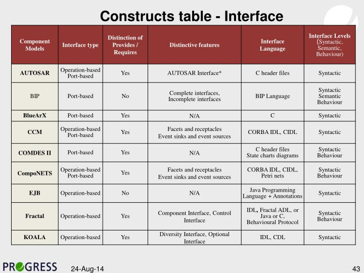 Constructs table - Interface