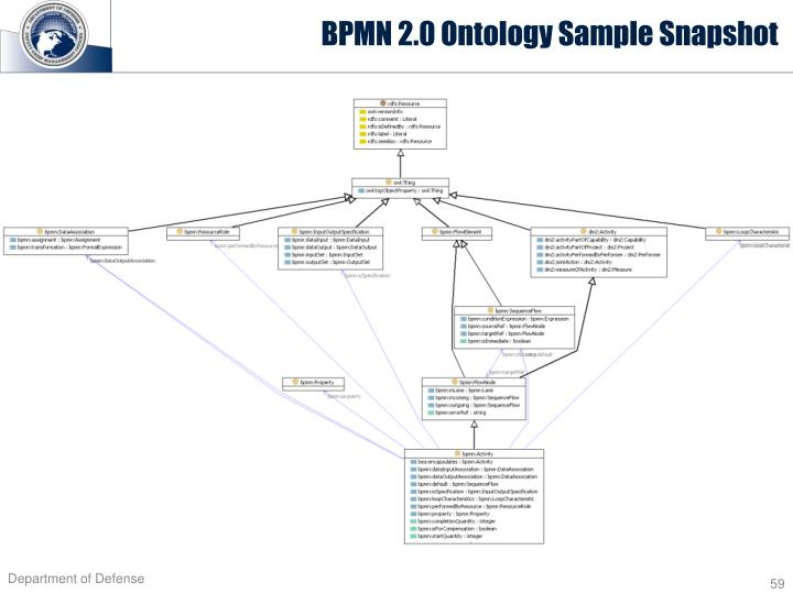 BPMN 2.0 Ontology Sample Snapshot