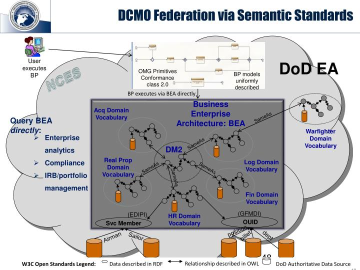 DCMO Federation via Semantic Standards