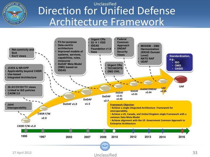 Direction for Unified Defense Architecture Framework