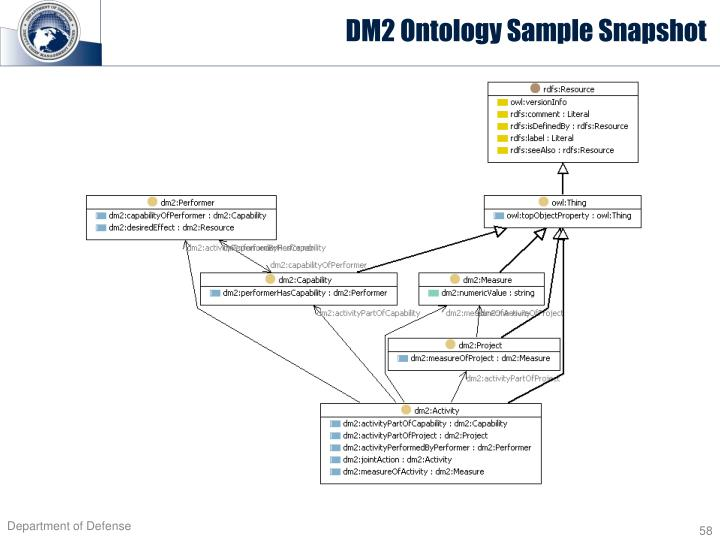DM2 Ontology Sample Snapshot