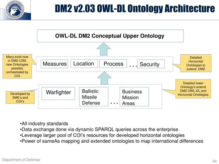 DM2 v2.03 OWL-DL Ontology Architecture