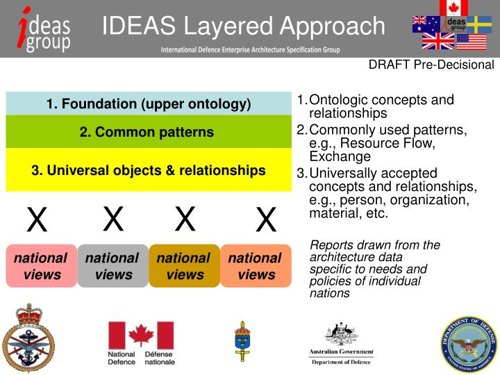 IDEAS Layered Approach