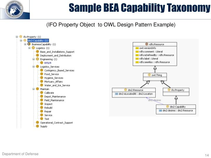 Sample BEA Capability Taxonomy