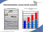 individualisation versus family scenario