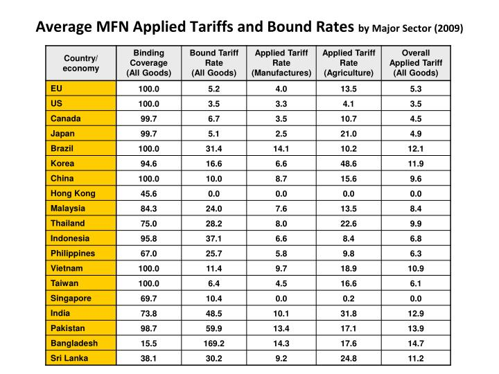 Average MFN Applied Tariffs and Bound Rates