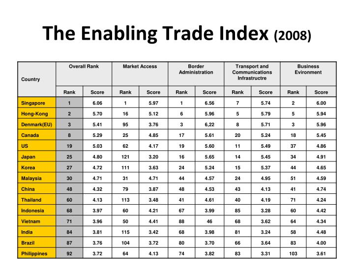 The Enabling Trade Index