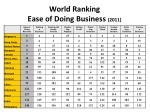 world ranking ease of doing business 2011