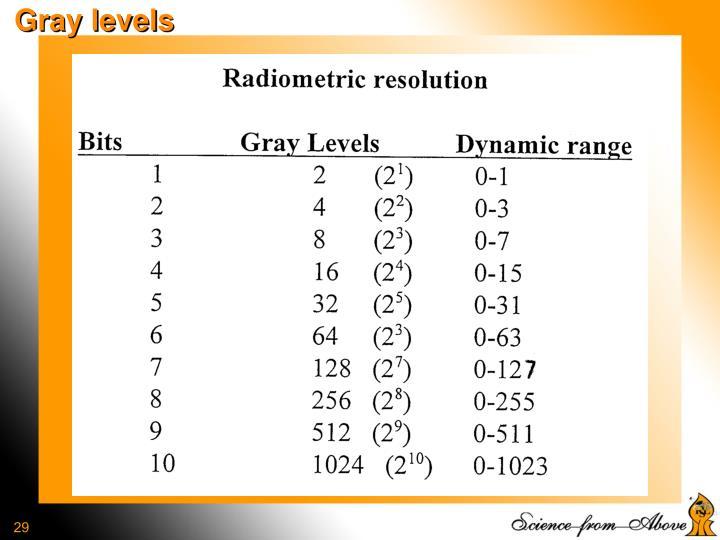 Gray levels