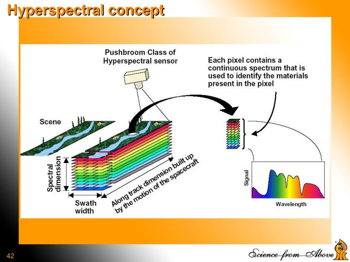 Hyperspectral concept