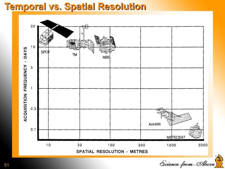 Temporal vs. Spatial Resolution