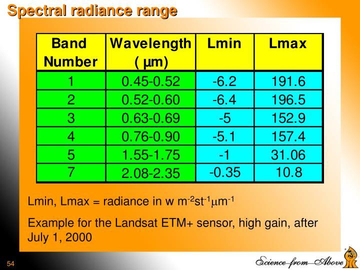 Spectral radiance range