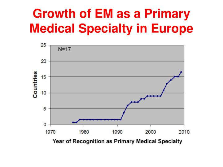 Growth of EM as a Primary Medical Specialty in Europe