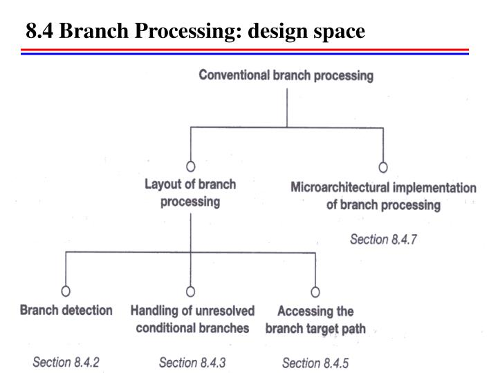 8.4 Branch Processing: design space
