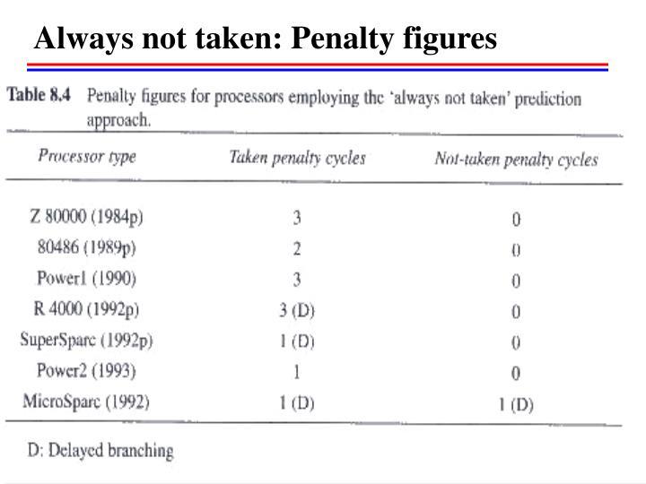 Always not taken: Penalty figures