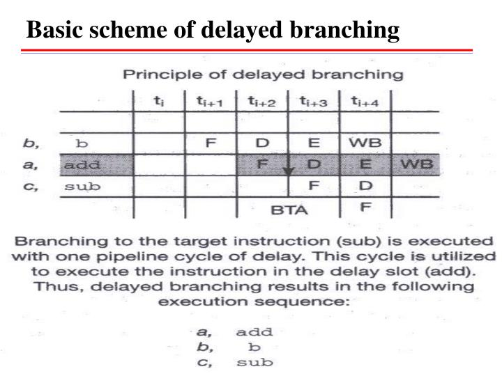 Basic scheme of delayed branching