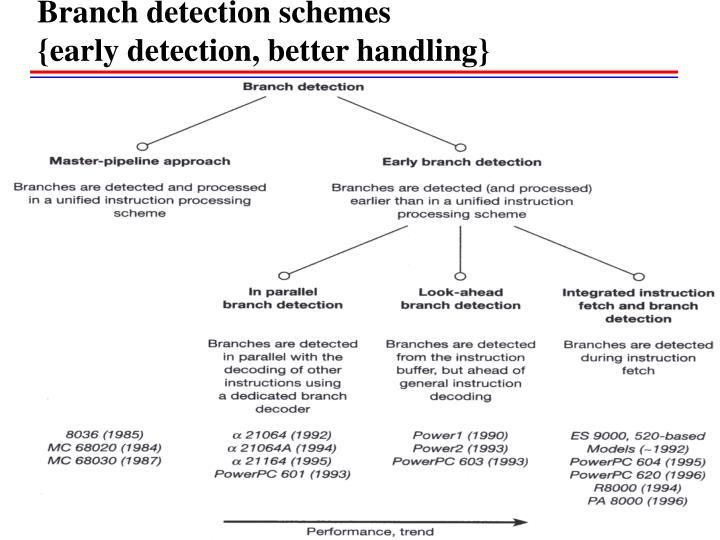 Branch detection schemes