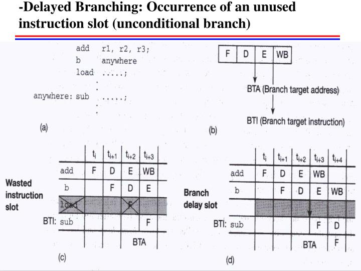 -Delayed Branching: Occurrence of an unused instruction slot (unconditional branch)