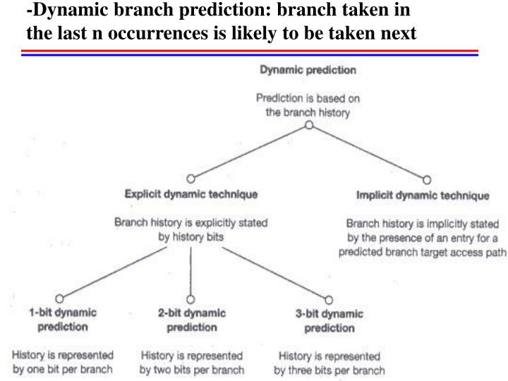 -Dynamic branch prediction: branch taken in