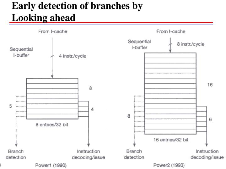 Early detection of branches by