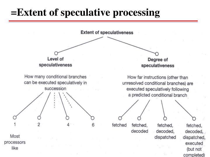 =Extent of speculative processing