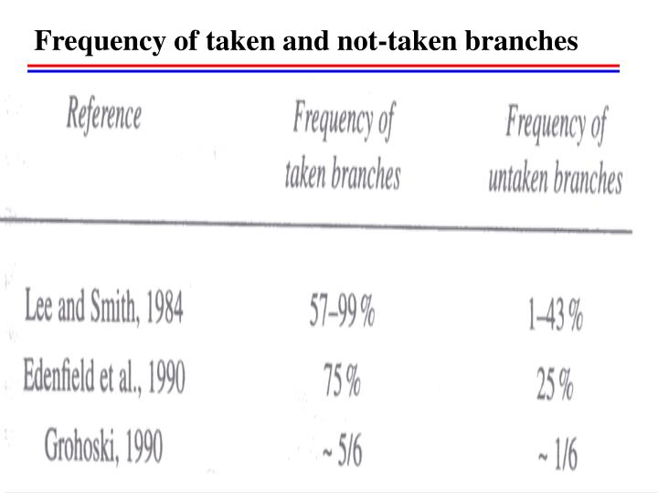 Frequency of taken and not-taken branches