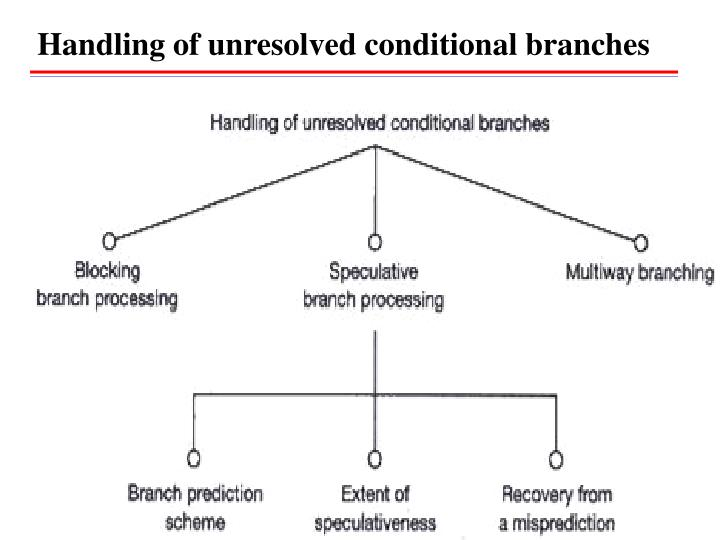 Handling of unresolved conditional branches