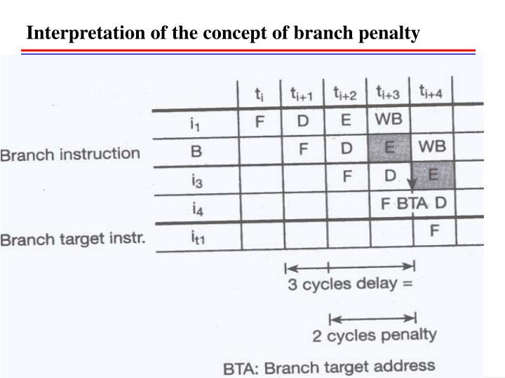 Interpretation of the concept of branch penalty