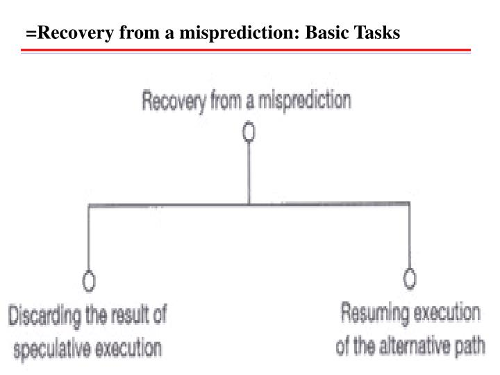 =Recovery from a misprediction: Basic Tasks