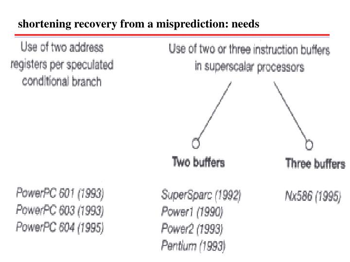 shortening recovery from a misprediction: needs